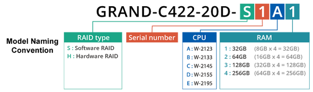 GRAND-C422-20D-model-naming-convention