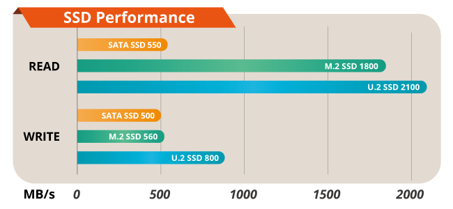 AI training server SSD performance