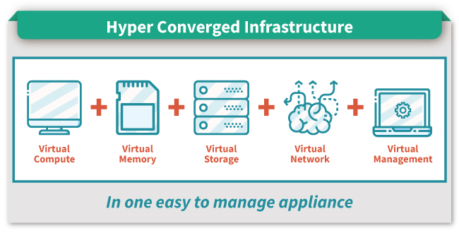AI training server for Hyper Converged Infrastructure