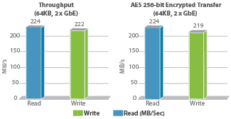 IBX-660-quad-core-performance