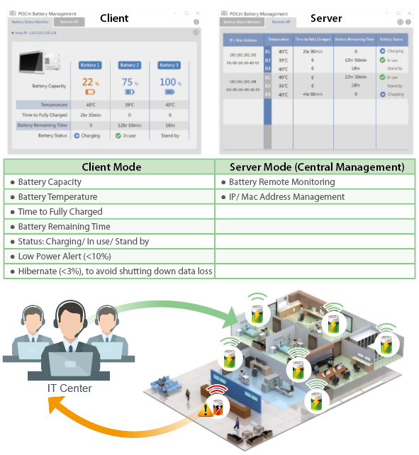 IRM Utility (IEI Real-time Monitoring)
