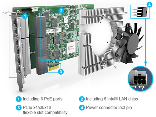 Providing 6 PoE ports with one slot capacity and only 21.59mm wide