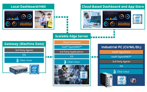 Deploying Intel's Industrial Edge Insights software (EIS) into AOI inspection of PCB manufacturing