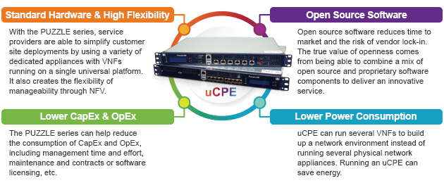 puzzle network appliance uCPE