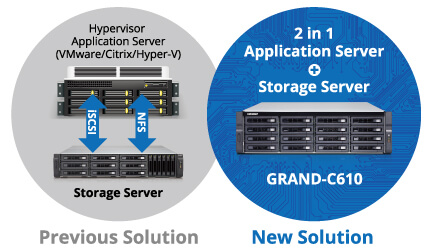 GRAND-C610-storage-server-feature-2