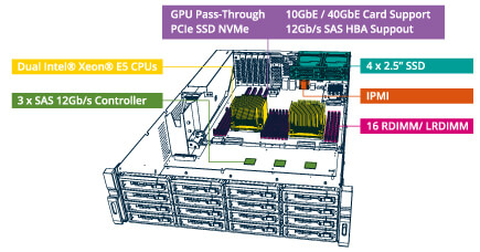 GRAND-C610-storage-server-feature-3
