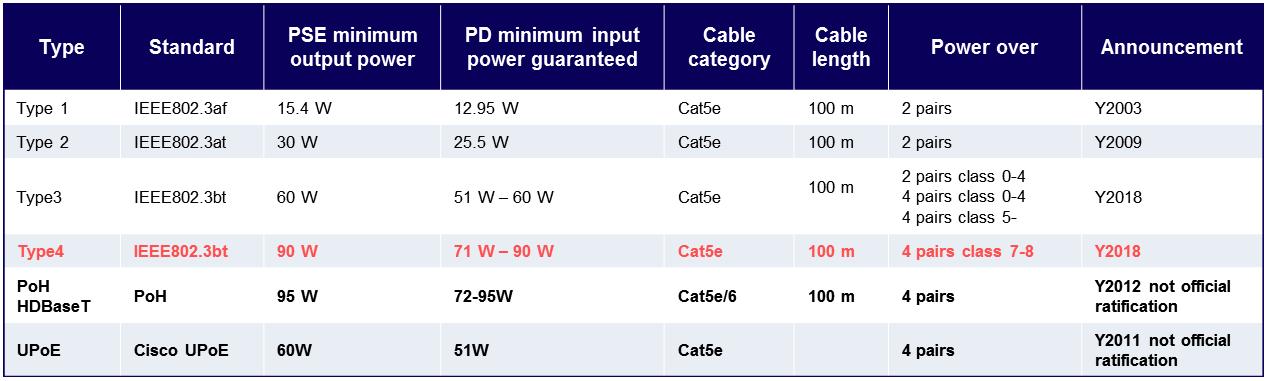 IEEE802.3bt Standards industrial panel pc