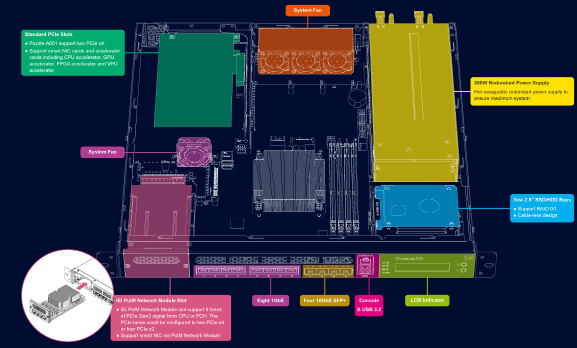 PUZZLE-A001-networking-computer-hardware-structure