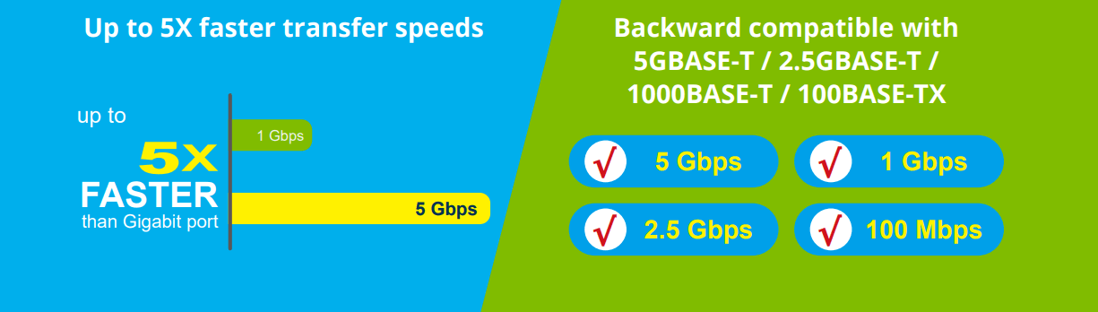 Why 4-Speed Multi-Gigabit?
