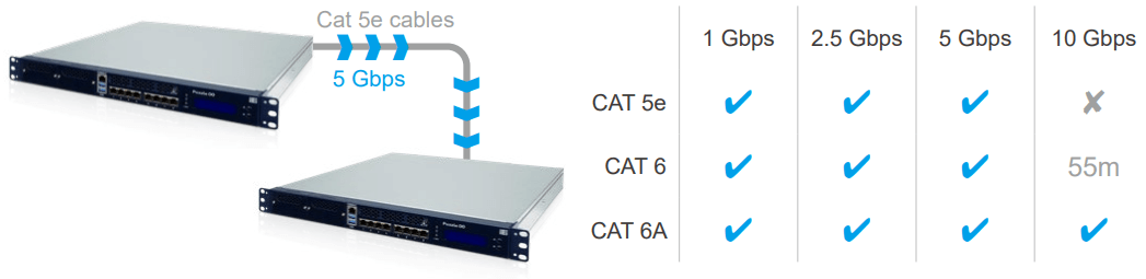 Standard Cat 5e at 5 Gbps, 2.5 Gbps, 1 Gbps, 100 Mbps