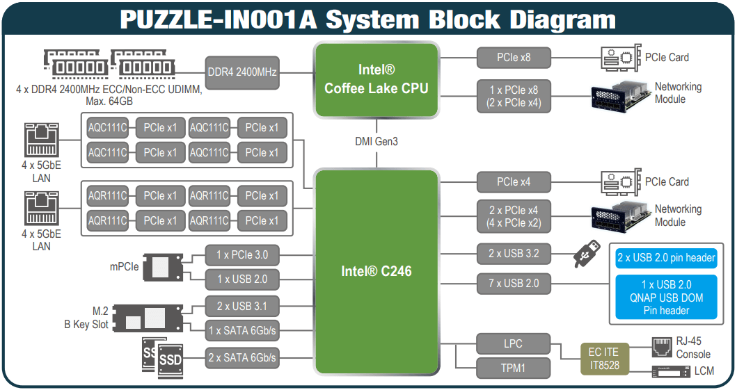 PUZZLE-IN001A System Block Diagram