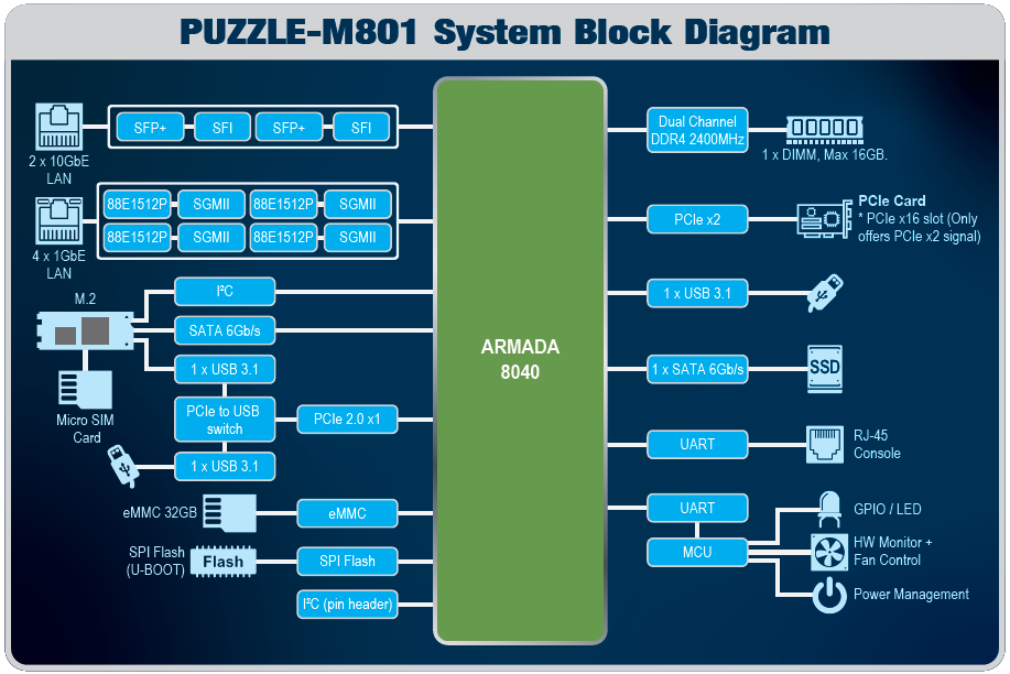 PUZZLE-M801 ARM-based network appliance system block diagram