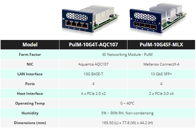 PulM Network Interface card comparison