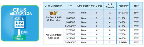 8th Generation Intel® Core™ Desktop Processors