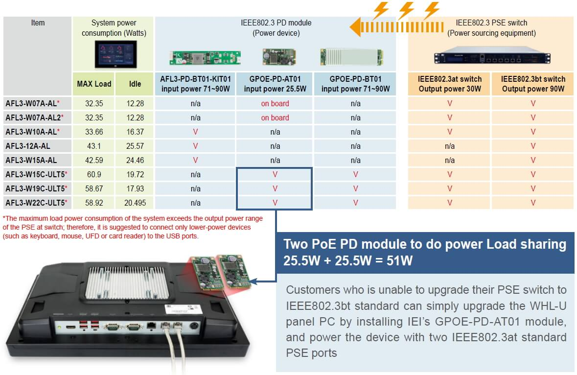 IEI AFL3 PoE Panel PC Product Support Table