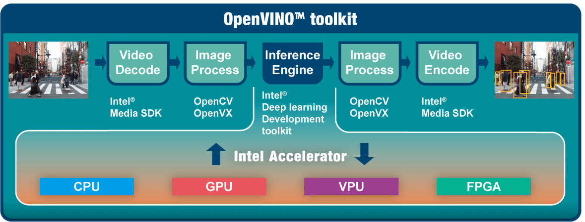 openvino-toolkits-process