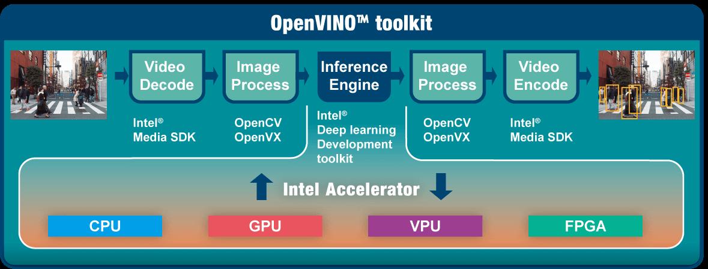 IEI Mustang-V100-MX8 VPU base AI edge computing solution