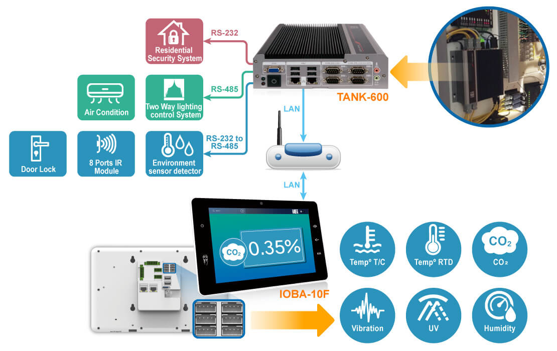 Home Automation Solutions Taiwan