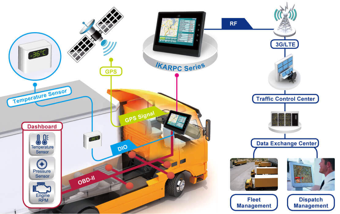 Vehicle Management Systems : Fleet management solution iei